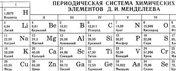 Фрагмент периодической таблицы элементов Менделеева